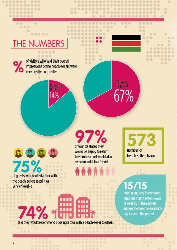 Mombasa_Study_info